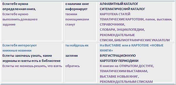 Инструкция К Алфавитному Каталогу Библиотеки
